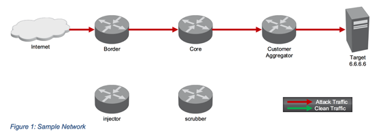 Traffic Diversion with SDN – Part 1 – Figure 1