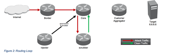 Traffic Diversion with SDN – Part 1 – Figure 2
