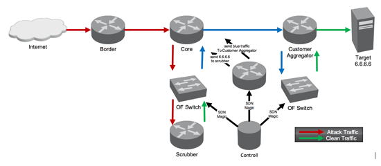 Traffic Diversion with SDN – Part 1 – Figure 3