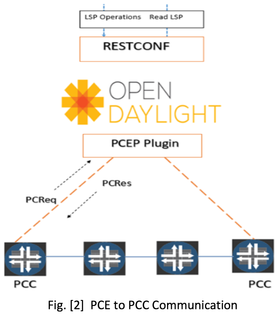 Figure 2: PCE to PCC Communication