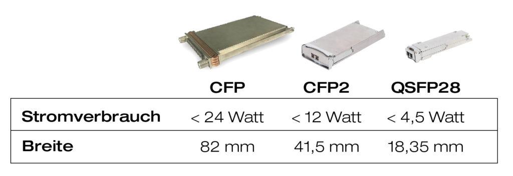 Übersicht Strom-/Platzanspruch verschiedener Transceiver-Typen