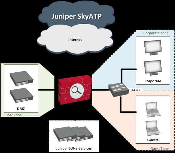 SDSN – Netzaufteilung zentraler virtueller Firewall (vSRX) | Xantaro