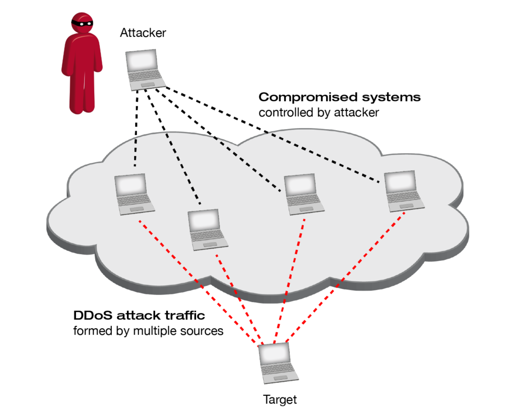 Defending services against DDoS attacks is about understanding the