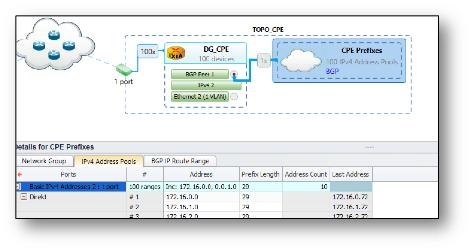 Simulating realistic network environments with IXIA's IxNetwork