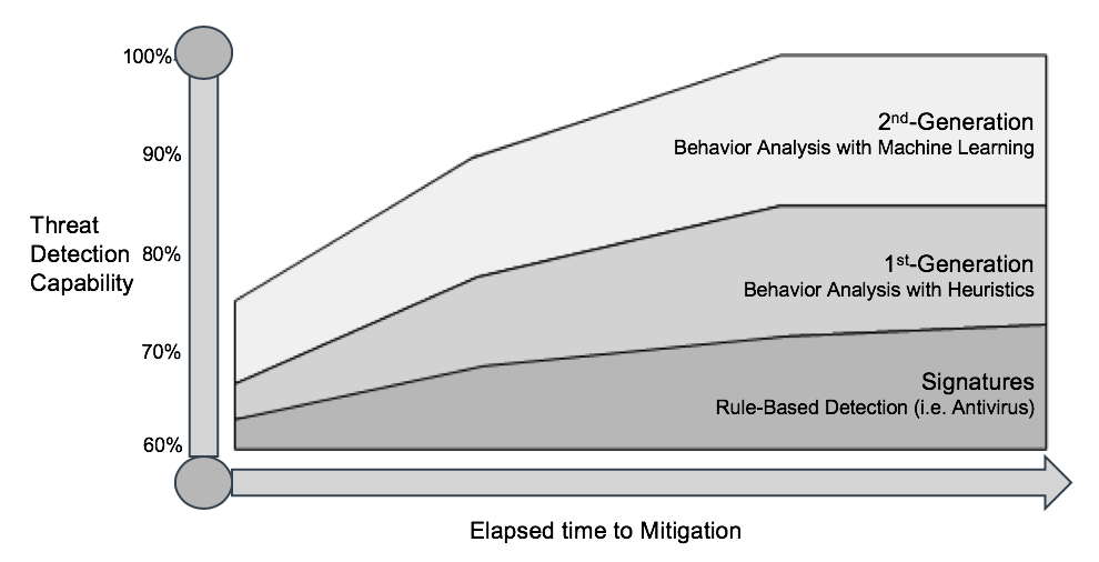 KI in Cybersecurity – Threat Detection Capability vs. elapsed time to Mitigation