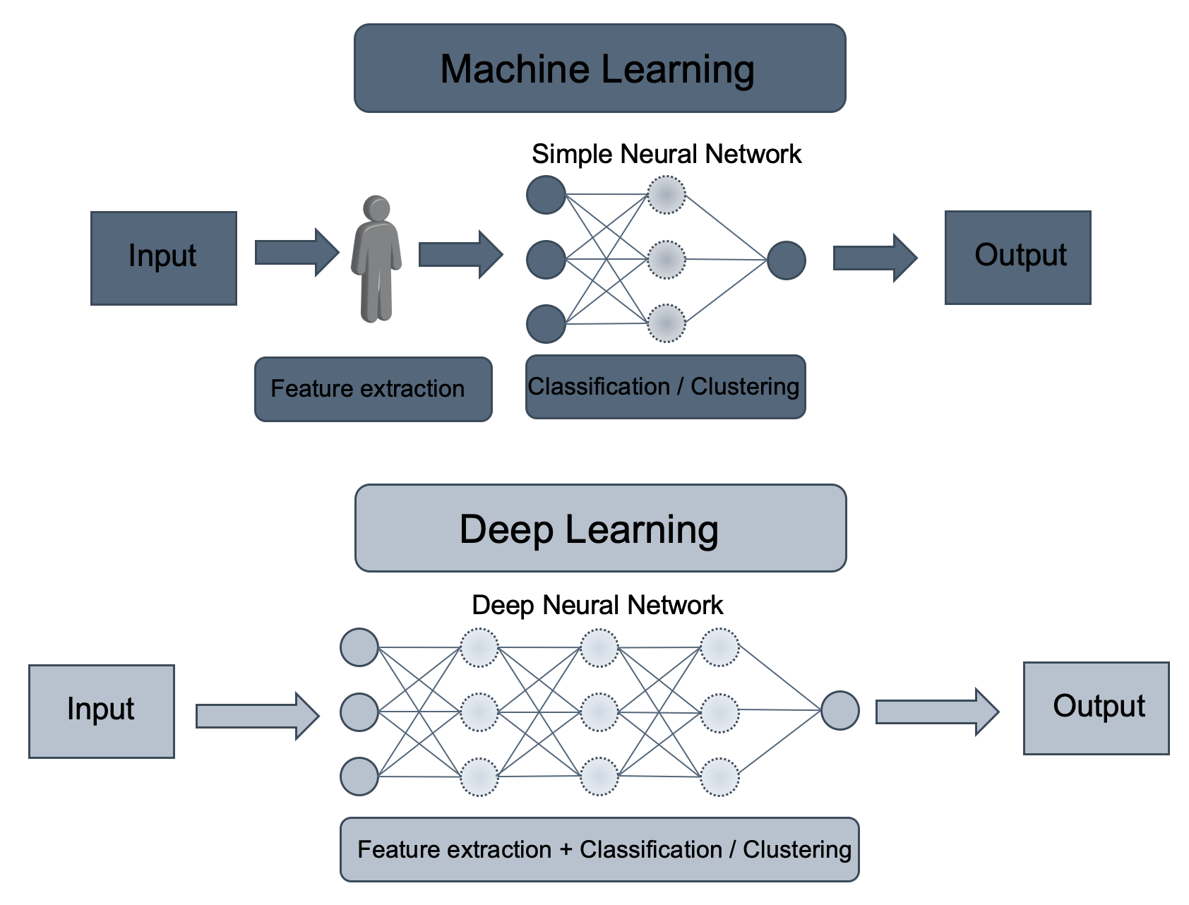 KI, Machine Learning, Deep Learning in Cybersecurity