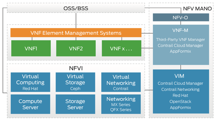 Overview of Juniper Networks Contrail