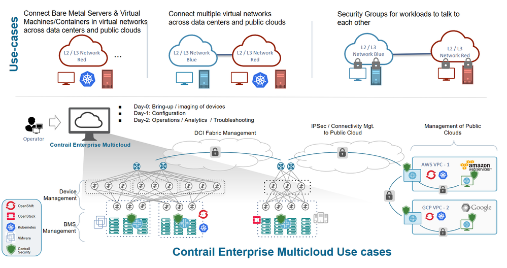 Contrail Enterprise Multicloud Use Case