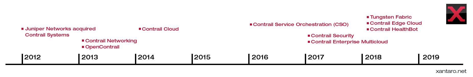 Juniper Networks Contrail History | Xantaro