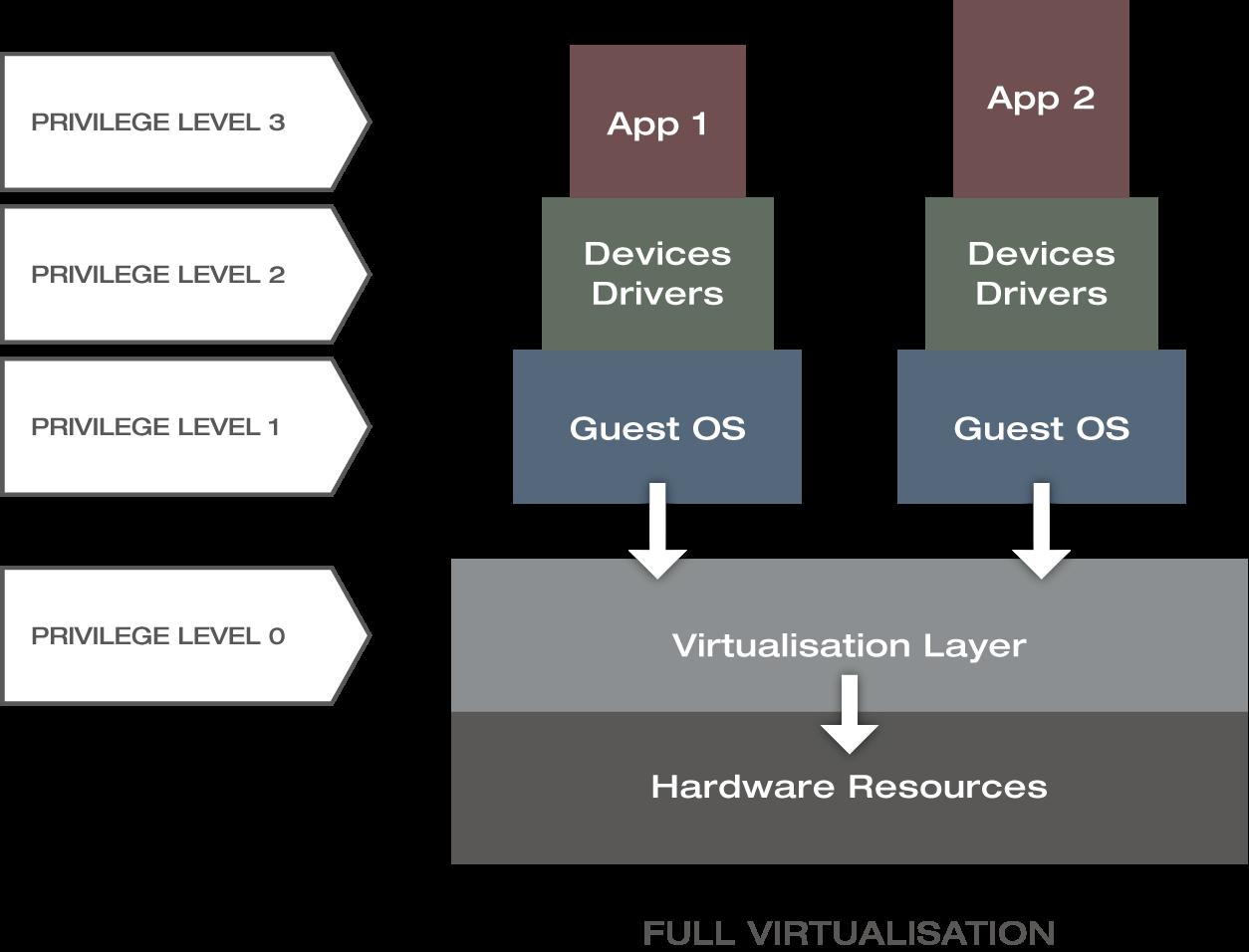 Berechtigungsstufen bei der vollständigen Virtualisierung | Xantaro