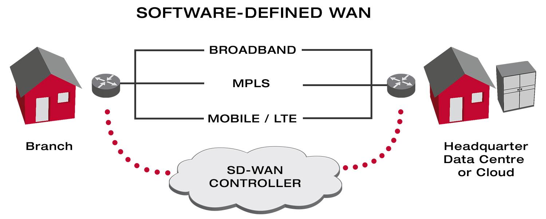 Software-Defined WAN (SD-WAN) | Xantaro