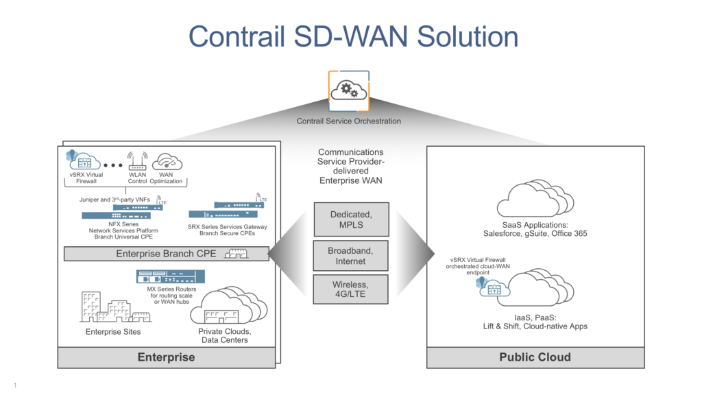 Contrail SD-WAN Solution