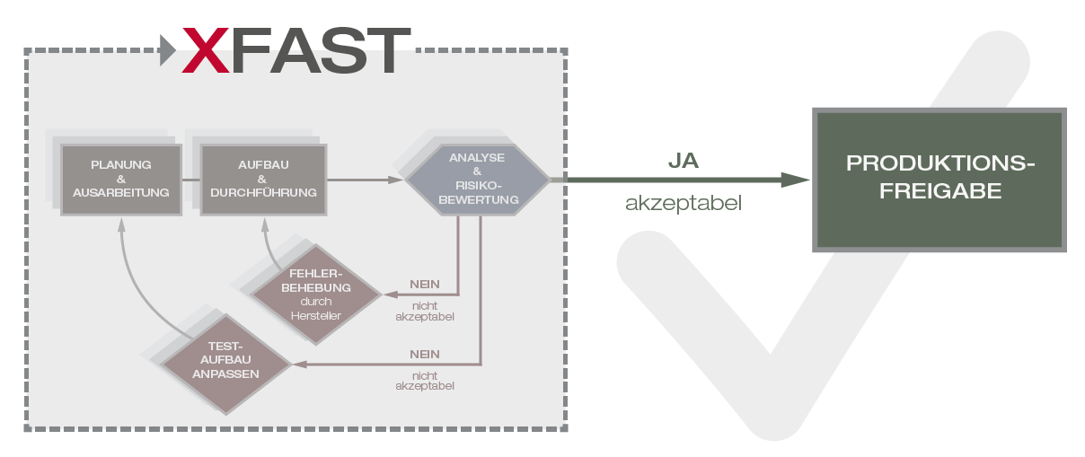 Xantaro Fully Automated Software Testing (XFAST)