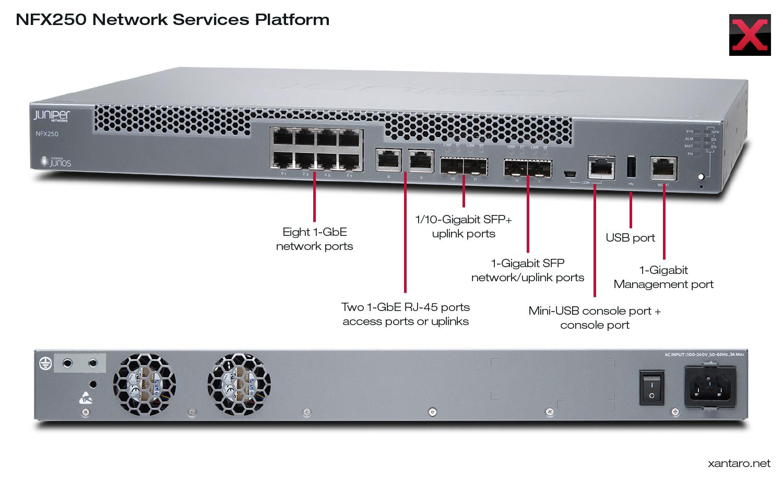 Juniper Networks NFX250