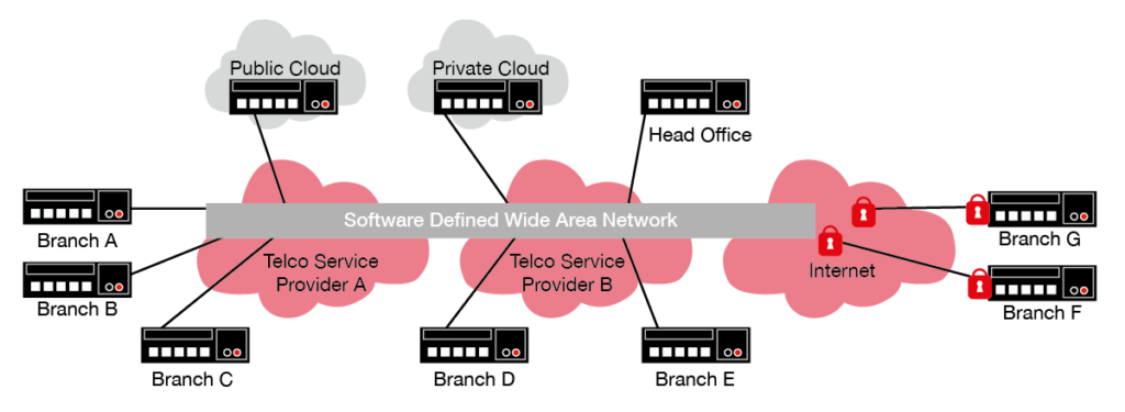 Software-Defined Wide Area Networks (SD-WAN)