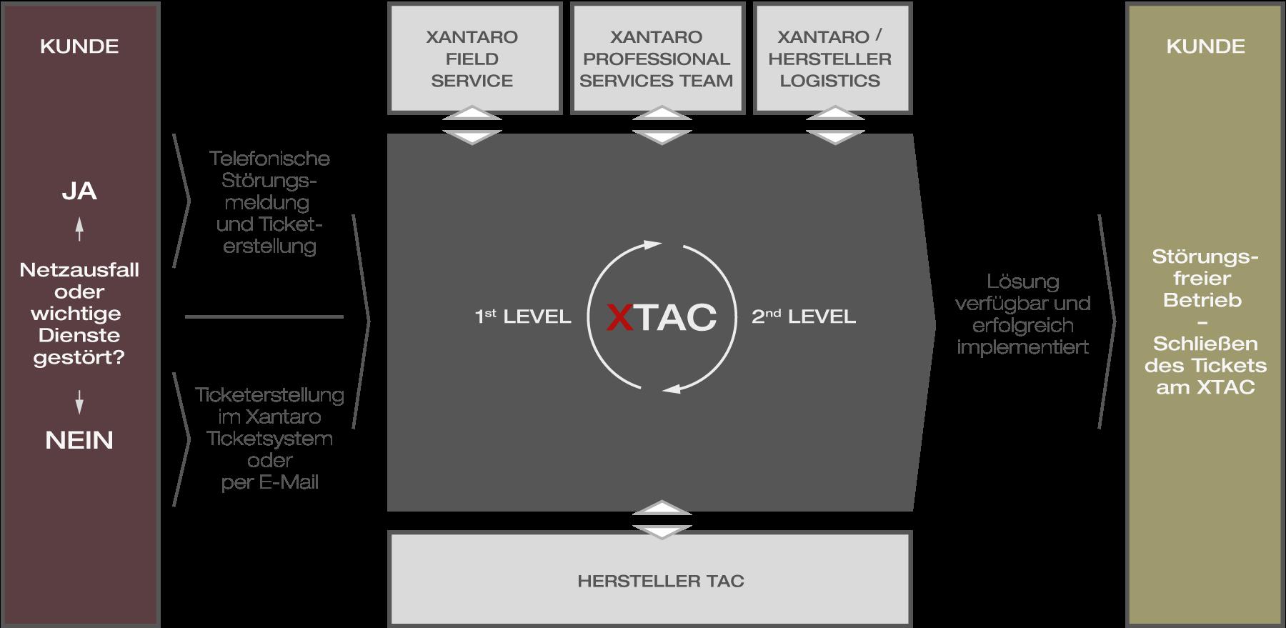 Xantaro XTAC Workflow
