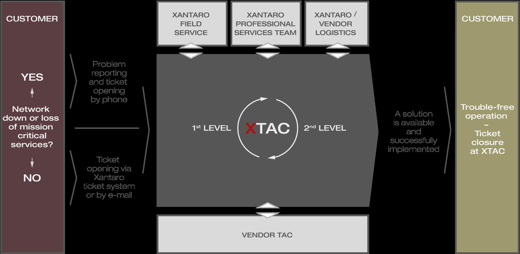 XTAC-Workflow_Xantaro