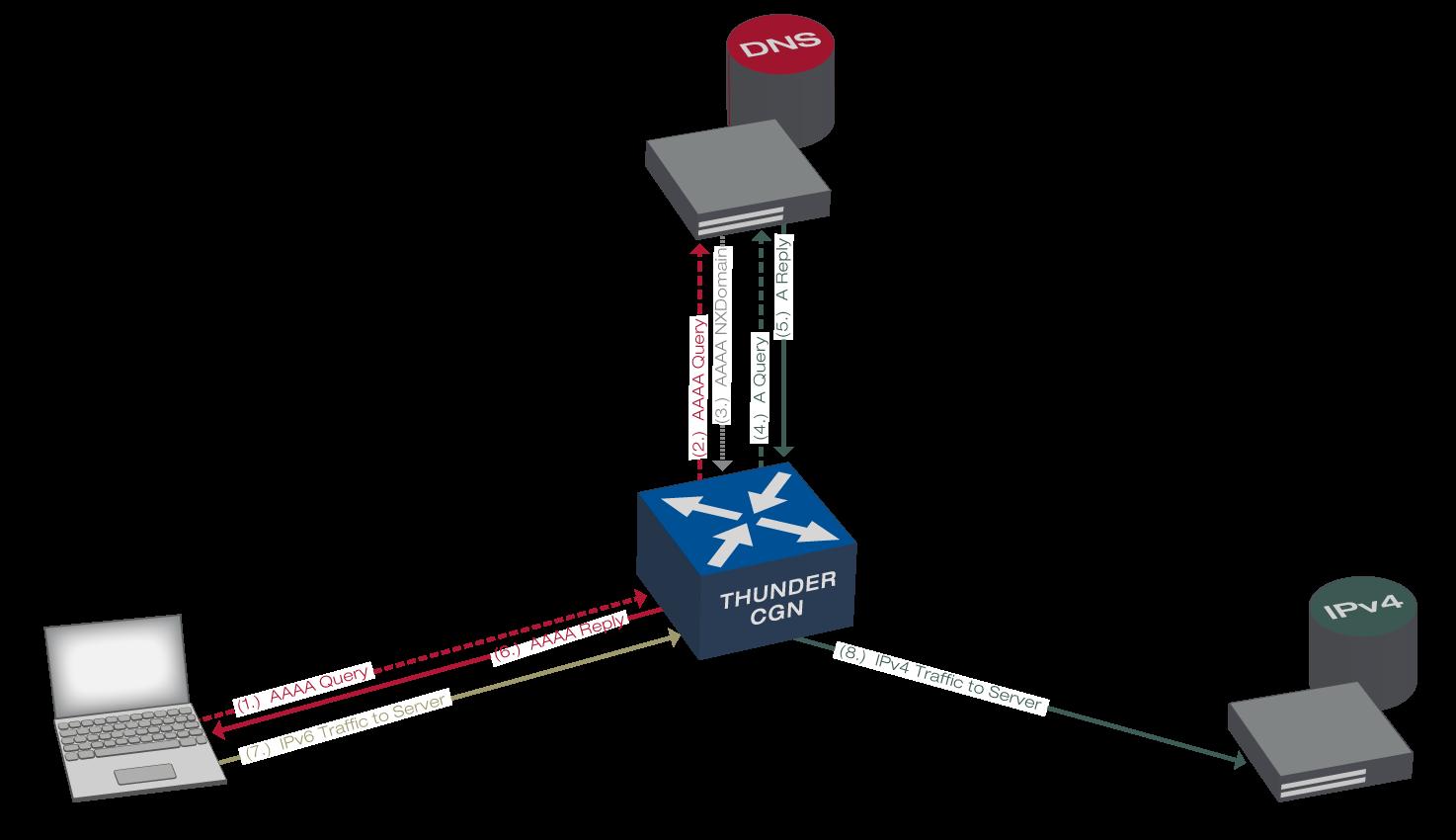 NAT20 und DNS20 auf A20 Networks Thunder CGN   Xantaro