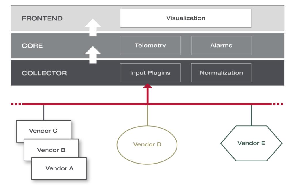 XNTI – Xantaro Network Telemetry Interface