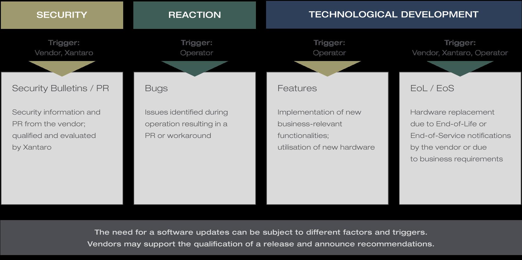 Software Update Triggers | Data Center Testing | Xantaro