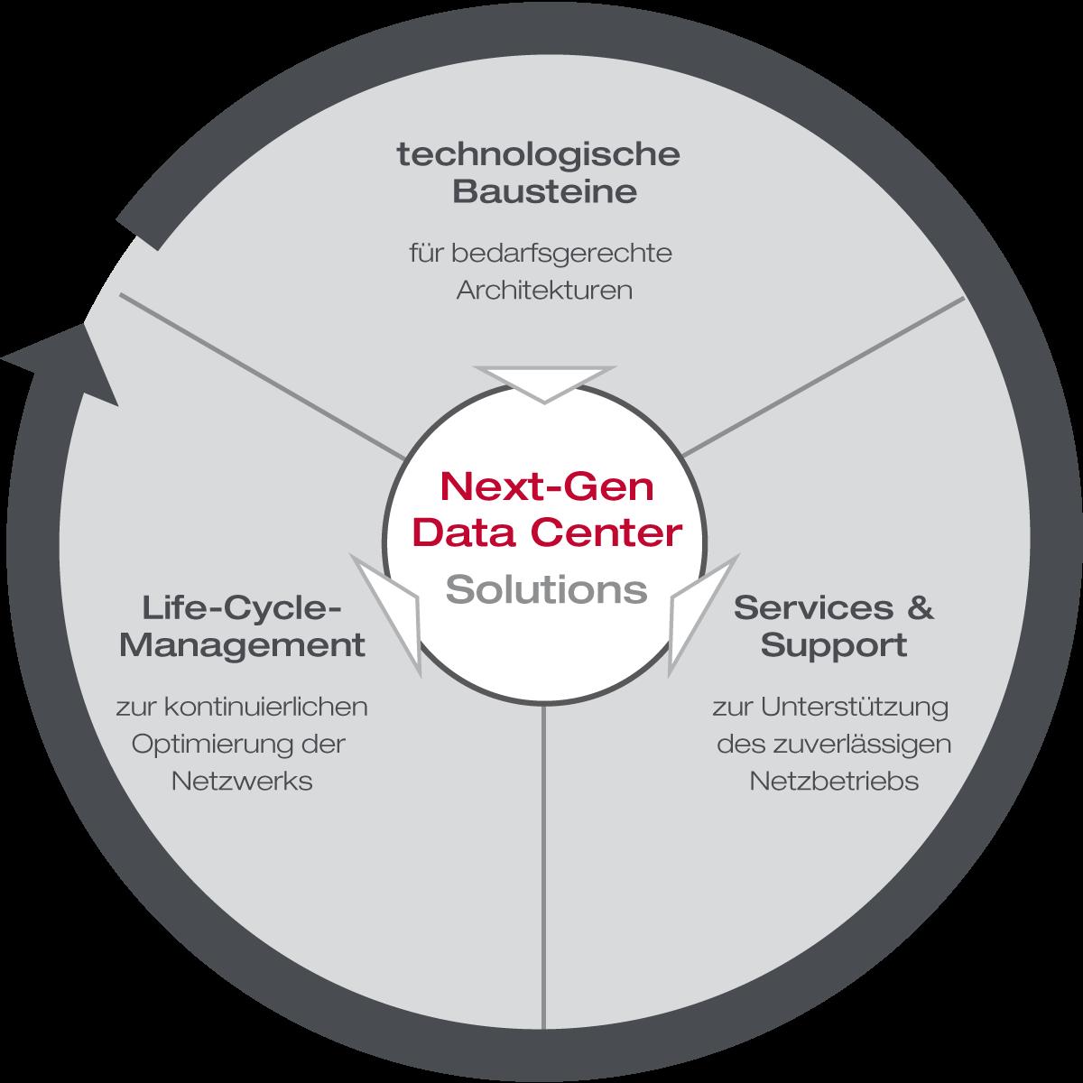 Next-Gen data center Life Cycle | Data Center Testing | Xantaro