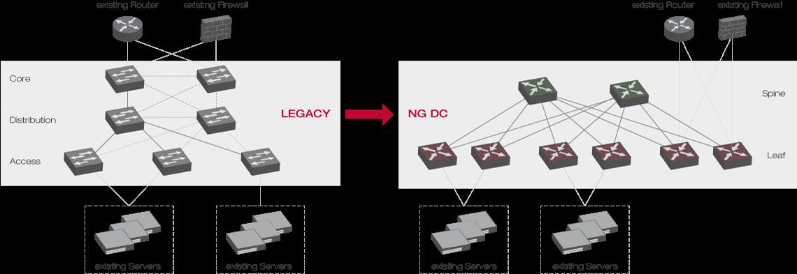 Xantaro | Legacy DC vs. Next-Gen DC |EVPN-VXLAN