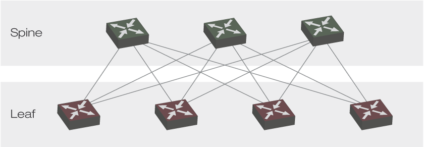 Xantaro |Spine-Leaf-Architecture |EVPN-VXLAN